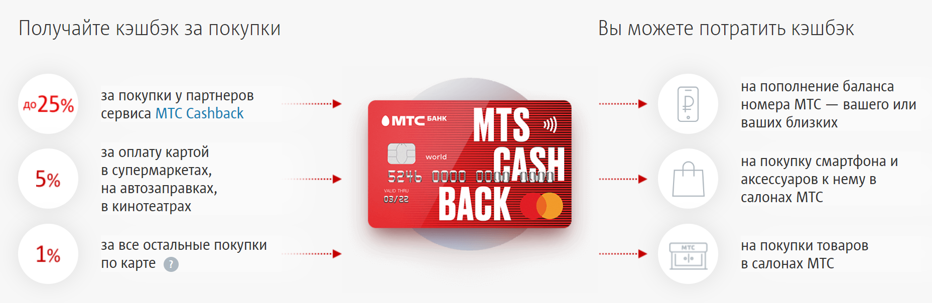 Кредитная карта МТС Кэшбэк - условия, процентные ставки, льготный период