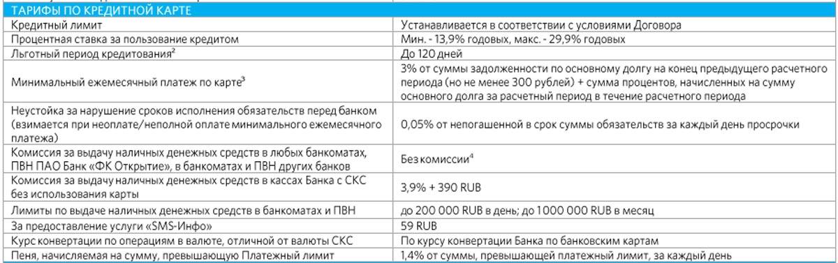 Кредитная карта 120 дней от банка Открытие - условия, тарифы, льготный период